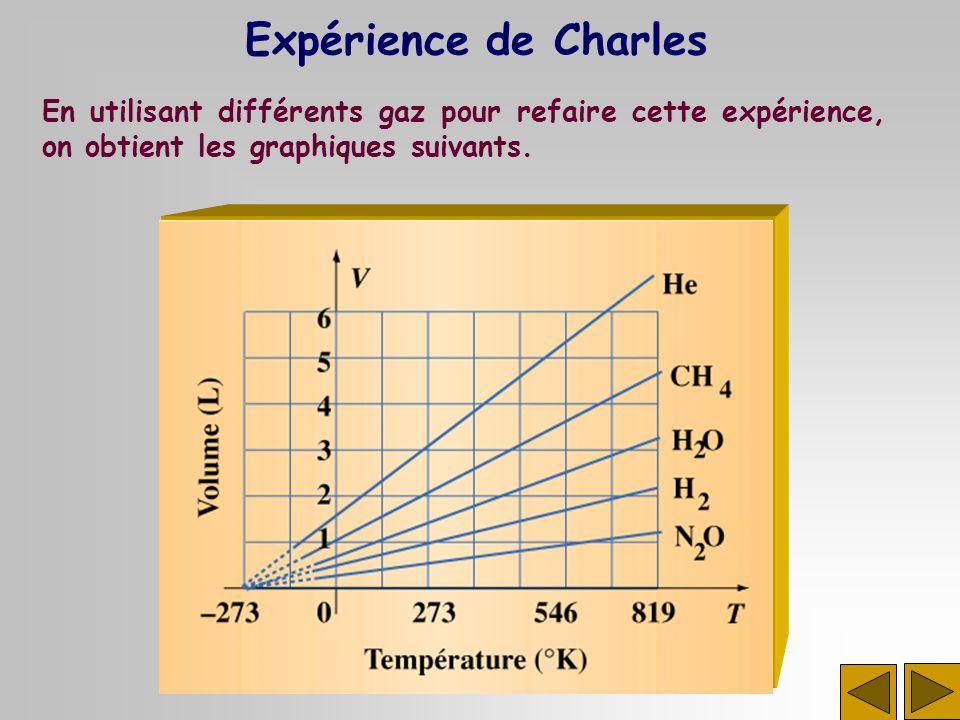 En utilisant différents gaz pour refaire cette expérience, on obtient les graphiques suivants. Expérience de Charles
