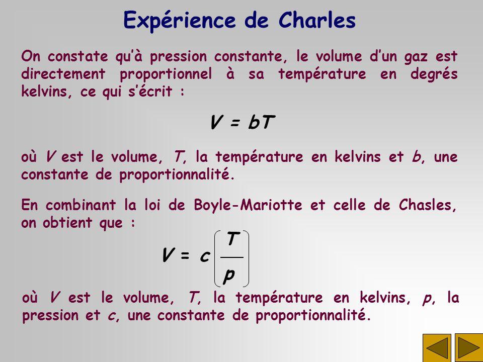On constate quà pression constante, le volume dun gaz est directement proportionnel à sa température en degrés kelvins, ce qui sécrit : Expérience de