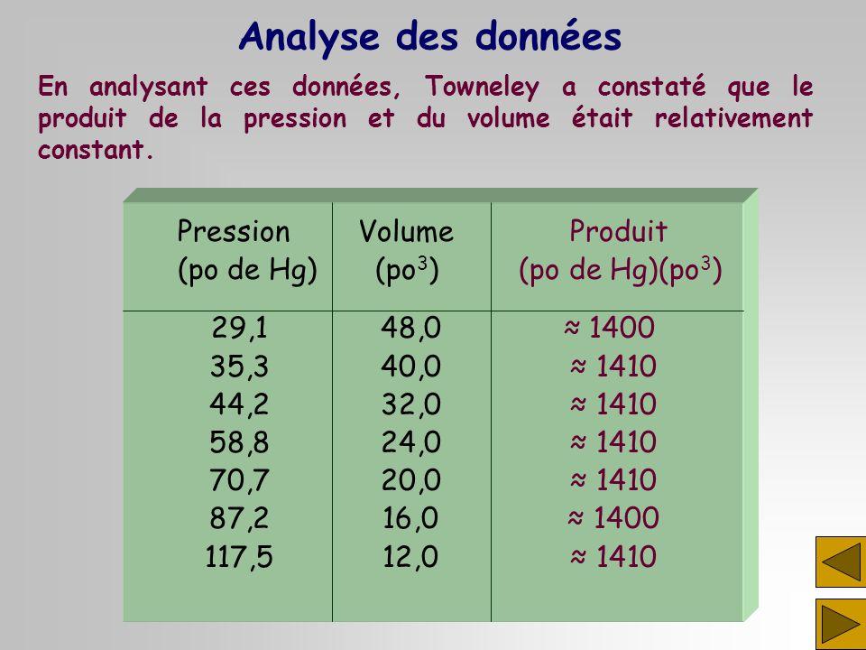 PressionVolume Produit (po de Hg) (po 3 ) (po de Hg)(po 3 ) 29,148,0 1400 35,340,0 1410 44,232,0 1410 58,824,0 1410 70,720,0 1410 87,216,0 1400 117,51
