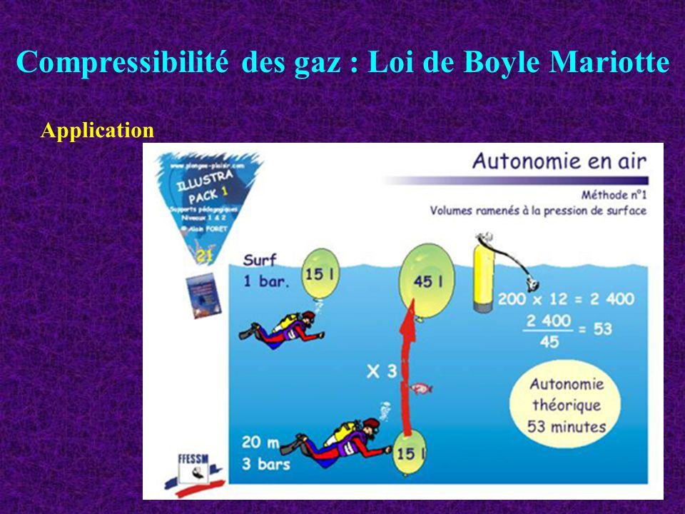 Compressibilité des gaz : Loi de Boyle Mariotte Application