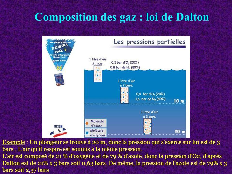 Composition des gaz : loi de Dalton Exemple : Un plongeur se trouve à 20 m, donc la pression qui s'exerce sur lui est de 3 bars. L'air qu'il respire e