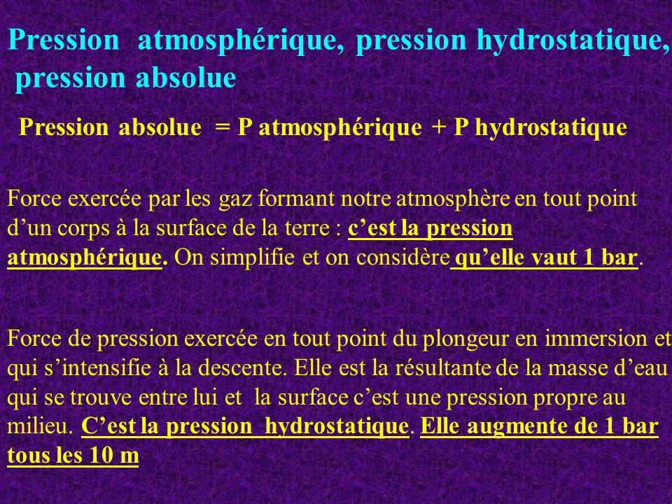 Pression atmosphérique, pression hydrostatique, pression absolue Force exercée par les gaz formant notre atmosphère en tout point dun corps à la surfa
