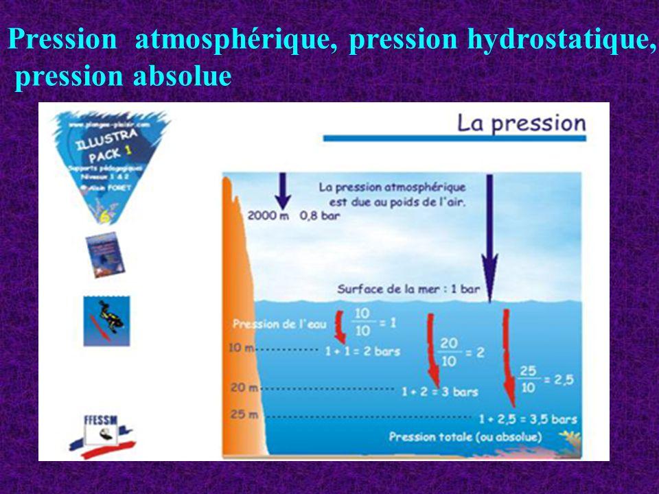 Pression atmosphérique, pression hydrostatique, pression absolue