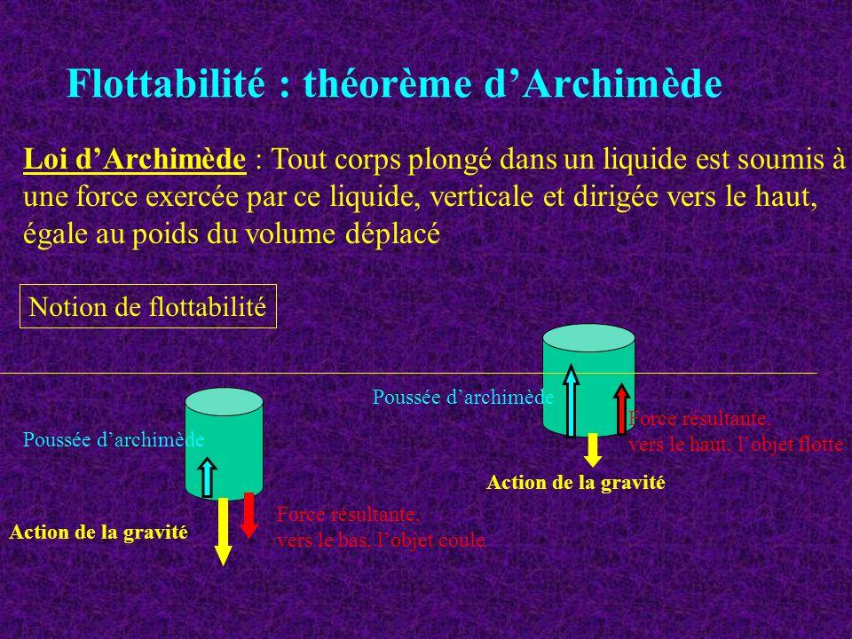 Flottabilité : théorème dArchimède Loi dArchimède : Tout corps plongé dans un liquide est soumis à une force exercée par ce liquide, verticale et diri