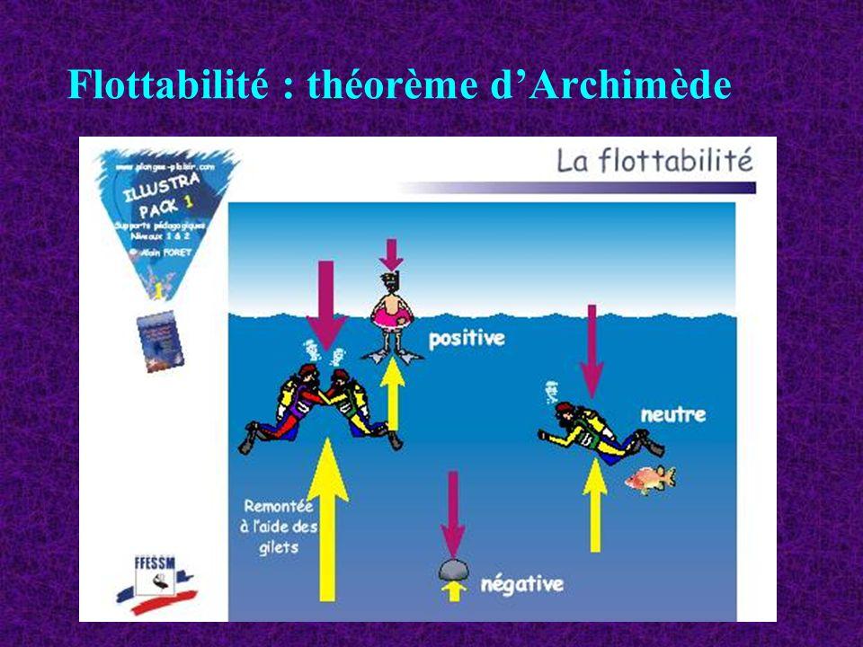 Flottabilité : théorème dArchimède
