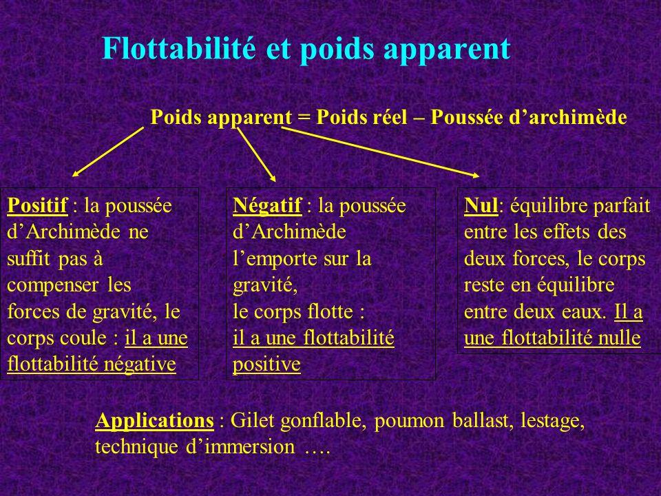 Flottabilité et poids apparent Poids apparent = Poids réel – Poussée darchimède Positif : la poussée dArchimède ne suffit pas à compenser les forces d