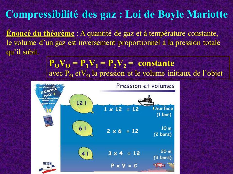 Compressibilité des gaz : Loi de Boyle Mariotte Énoncé du théorème : A quantité de gaz et à température constante, le volume dun gaz est inversement p
