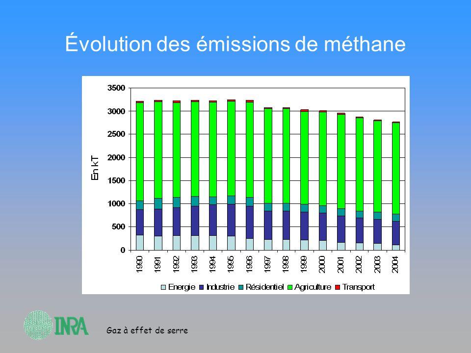 Gaz à effet de serre Évolution des émissions de méthane