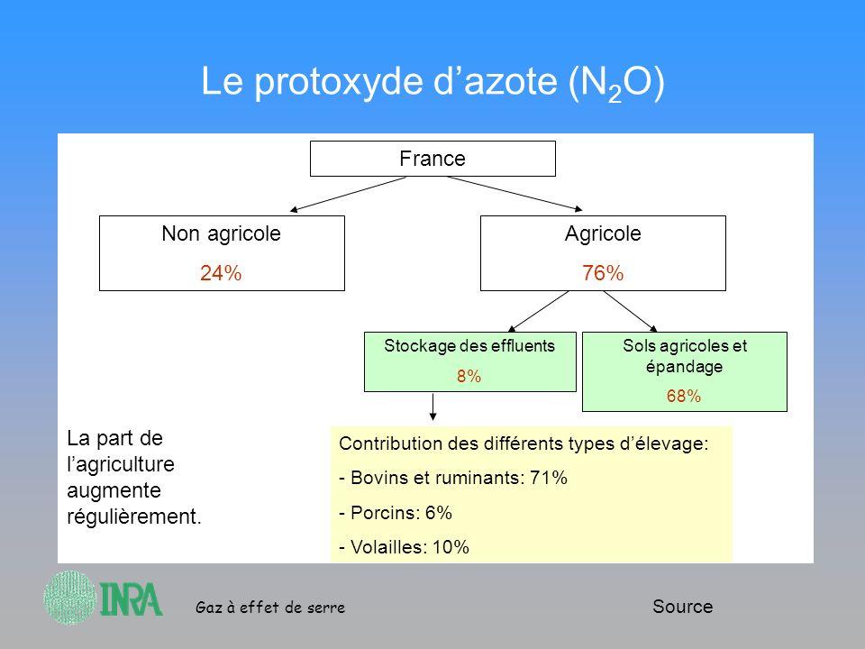 Gaz à effet de serre Le protoxyde dazote (N 2 O) France Non agricole 24% Agricole 76% Stockage des effluents 8% Sols agricoles et épandage 68% Contrib