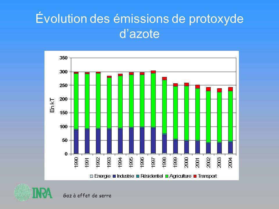 Gaz à effet de serre Évolution des émissions de protoxyde dazote
