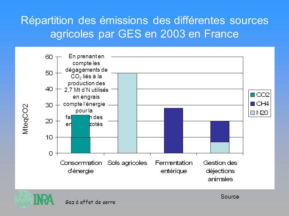 Gaz à effet de serre Répartition des émissions des différentes sources agricoles par GES en 2003 en France MteqCO2 Source Sans prendre en compte léner
