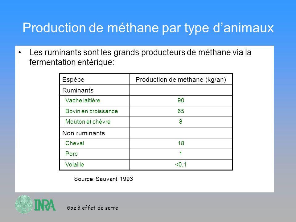 Gaz à effet de serre Production de méthane par type danimaux Les ruminants sont les grands producteurs de méthane via la fermentation entérique: Espèc