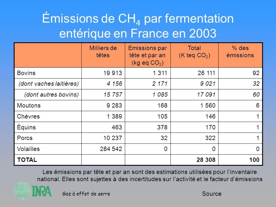 Gaz à effet de serre Émissions de CH 4 par fermentation entérique en France en 2003 Milliers de têtes Emissions par tête et par an (kg eq CO 2 ) Total