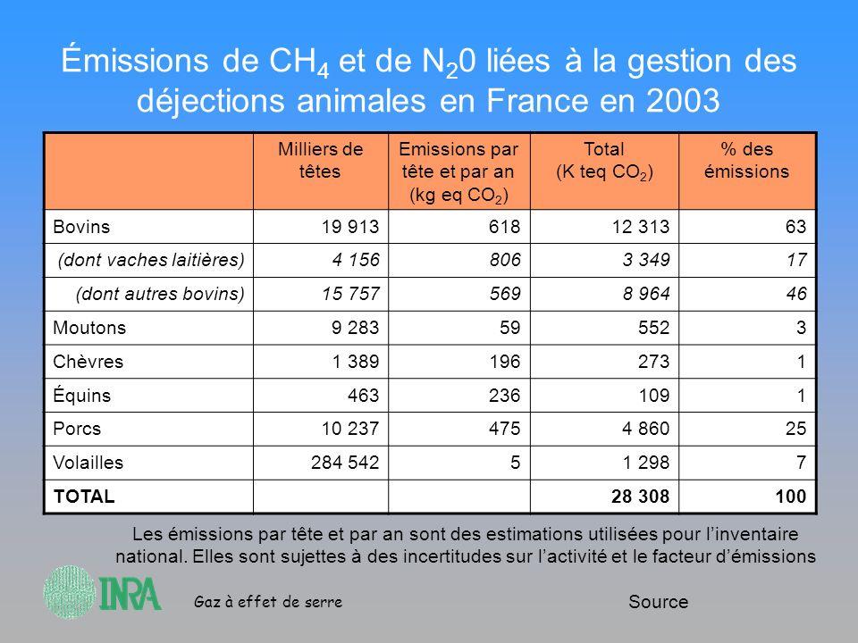 Gaz à effet de serre Émissions de CH 4 et de N 2 0 liées à la gestion des déjections animales en France en 2003 Milliers de têtes Emissions par tête e