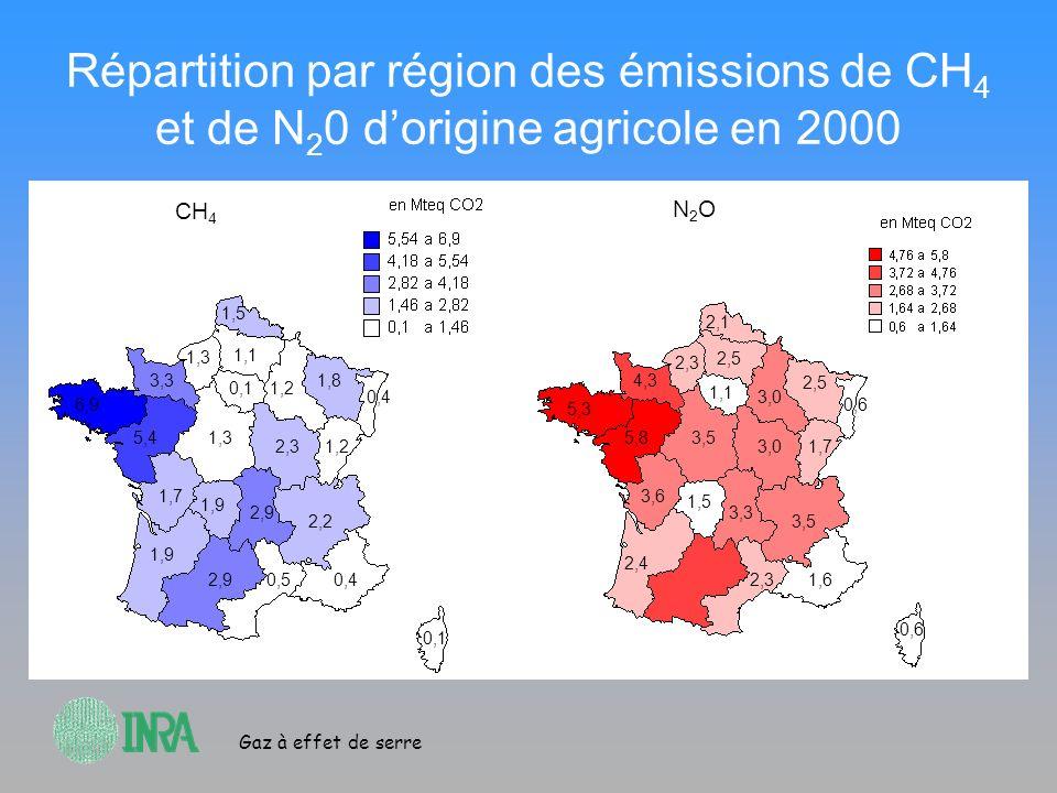 Gaz à effet de serre Répartition par région des émissions de CH 4 et de N 2 0 dorigine agricole en 2000 CH 4 N2ON2O 6,9 5,4 3,3 1,5 1,3 1,1 0,11,2 2,3