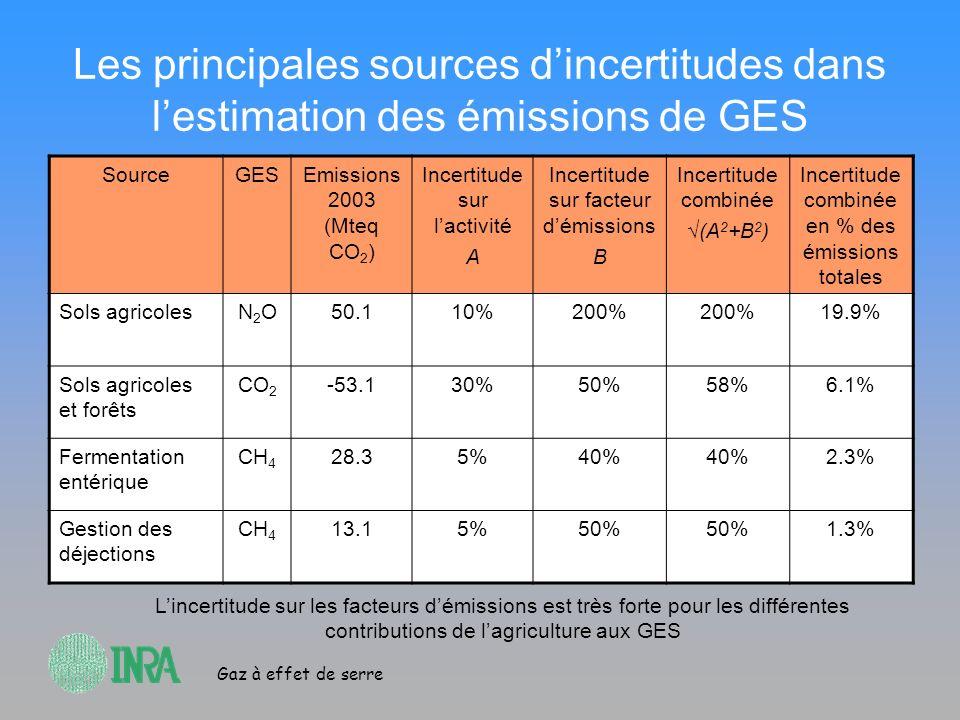 Gaz à effet de serre Les principales sources dincertitudes dans lestimation des émissions de GES SourceGESEmissions 2003 (Mteq CO 2 ) Incertitude sur
