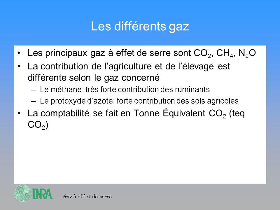 Gaz à effet de serre Les différents gaz Les principaux gaz à effet de serre sont CO 2, CH 4, N 2 O La contribution de lagriculture et de lélevage est