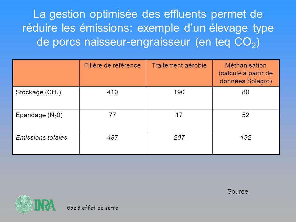 Gaz à effet de serre La gestion optimisée des effluents permet de réduire les émissions: exemple dun élevage type de porcs naisseur-engraisseur (en te