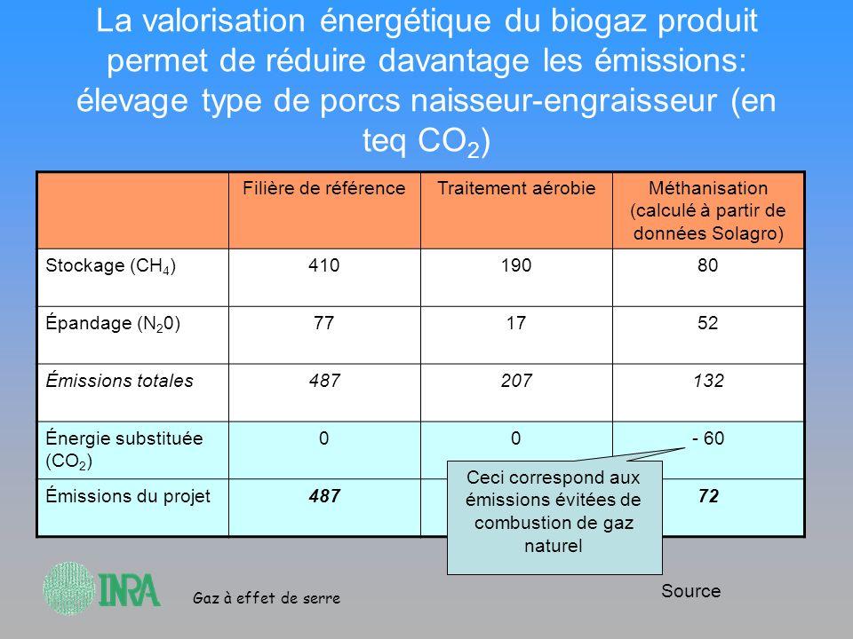 Gaz à effet de serre La valorisation énergétique du biogaz produit permet de réduire davantage les émissions: élevage type de porcs naisseur-engraisse