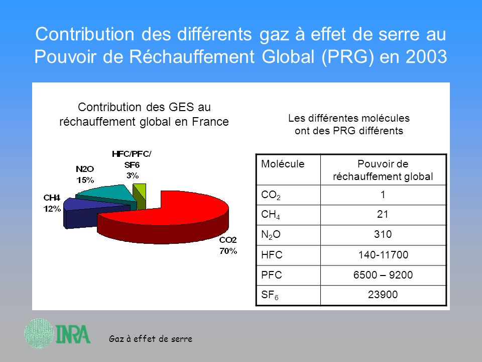 Gaz à effet de serre Contribution des différents gaz à effet de serre au Pouvoir de Réchauffement Global (PRG) en 2003 MoléculePouvoir de réchauffemen