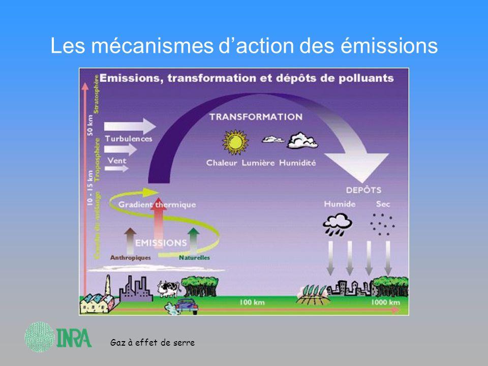 Gaz à effet de serre Les mécanismes daction des émissions