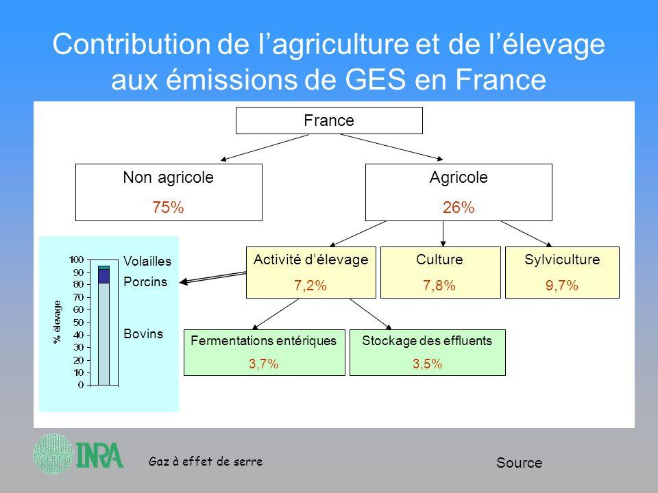 Gaz à effet de serre Contribution de lagriculture et de lélevage aux émissions de GES en France France Non agricole 75% Agricole 26% Activité délevage