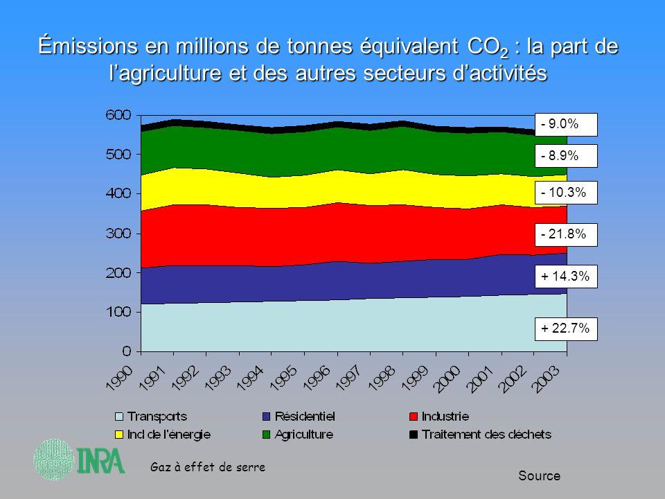 Gaz à effet de serre Évolutions comparées des émissions absolues de GES du secteur agricole et de lindustrie manufacturière en France depuis 1990 MteqCO2 Source -Cultures et prairies: 50 M teq CO 2 - Elevage: 48 M teq CO 2 Les gains en agriculture ont été modestes en comparaison à ceux obtenus en industrie