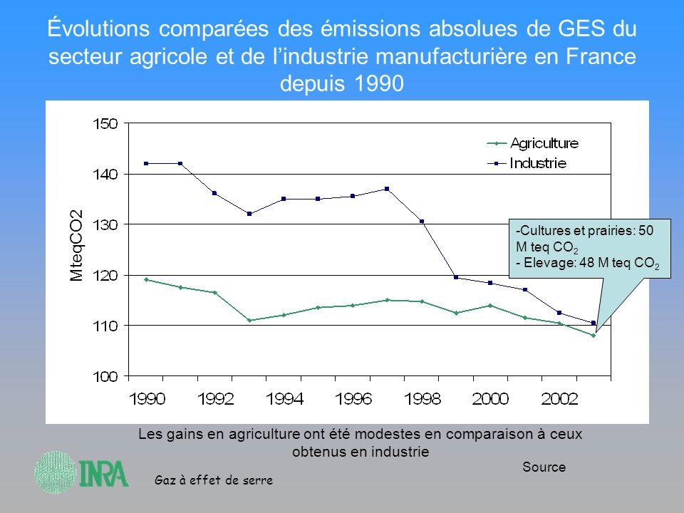 Gaz à effet de serre Évolutions comparées des émissions absolues de GES du secteur agricole et de lindustrie manufacturière en France depuis 1990 Mteq