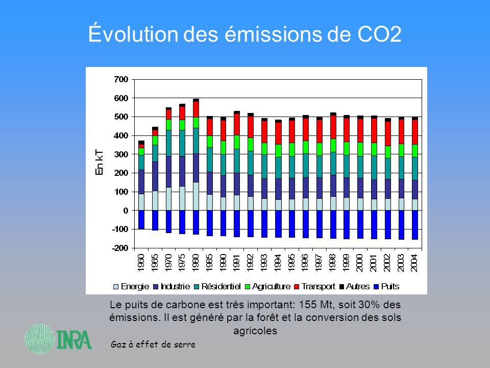 Gaz à effet de serre Évolution des émissions de CO2 Le puits de carbone est très important: 155 Mt, soit 30% des émissions. Il est généré par la forêt
