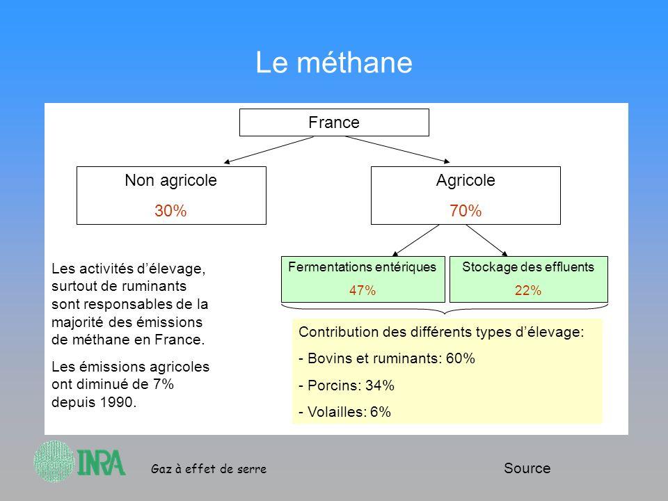Gaz à effet de serre Le méthane France Non agricole 30% Agricole 70% Fermentations entériques 47% Stockage des effluents 22% Source Contribution des d