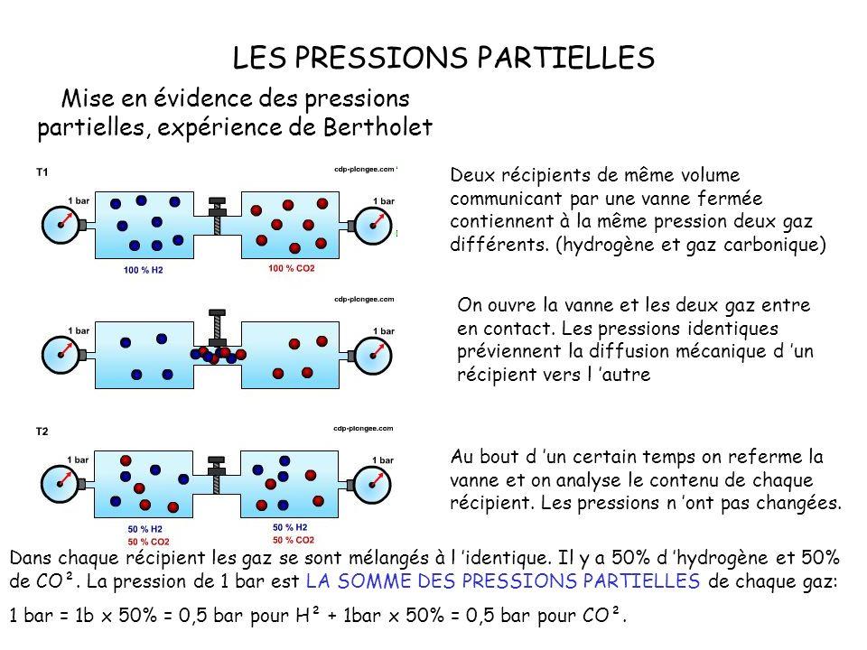 LES PRESSIONS PARTIELLES Mise en évidence des pressions partielles, expérience de Bertholet On ouvre la vanne et les deux gaz entre en contact.