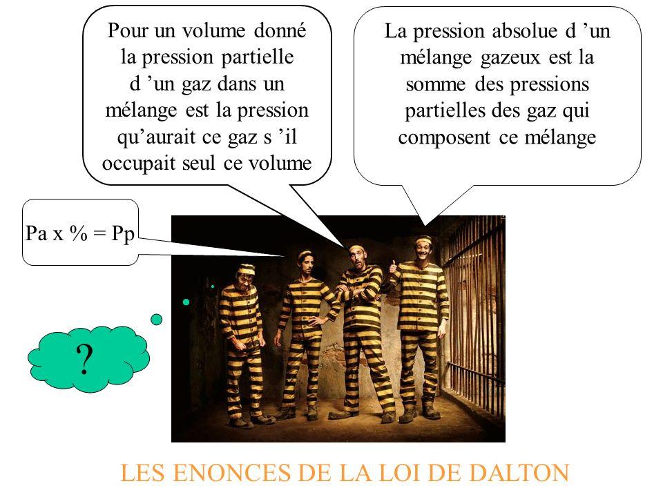 La pression absolue d un mélange gazeux est la somme des pressions partielles des gaz qui composent ce mélange Pour un volume donné la pression partielle d un gaz dans un mélange est la pression quaurait ce gaz s il occupait seul ce volume Pa x % = Pp LES ENONCES DE LA LOI DE DALTON ?