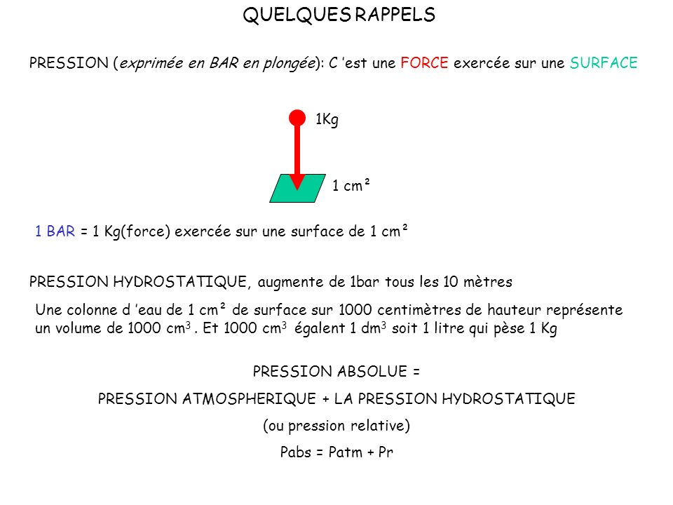 QUELQUES RAPPELS PRESSION (exprimée en BAR en plongée): C est une FORCE exercée sur une SURFACE 1 BAR = 1 Kg(force) exercée sur une surface de 1 cm² 1Kg 1 cm² PRESSION HYDROSTATIQUE, augmente de 1bar tous les 10 mètres Une colonne d eau de 1 cm² de surface sur 1000 centimètres de hauteur représente un volume de 1000 cm 3.
