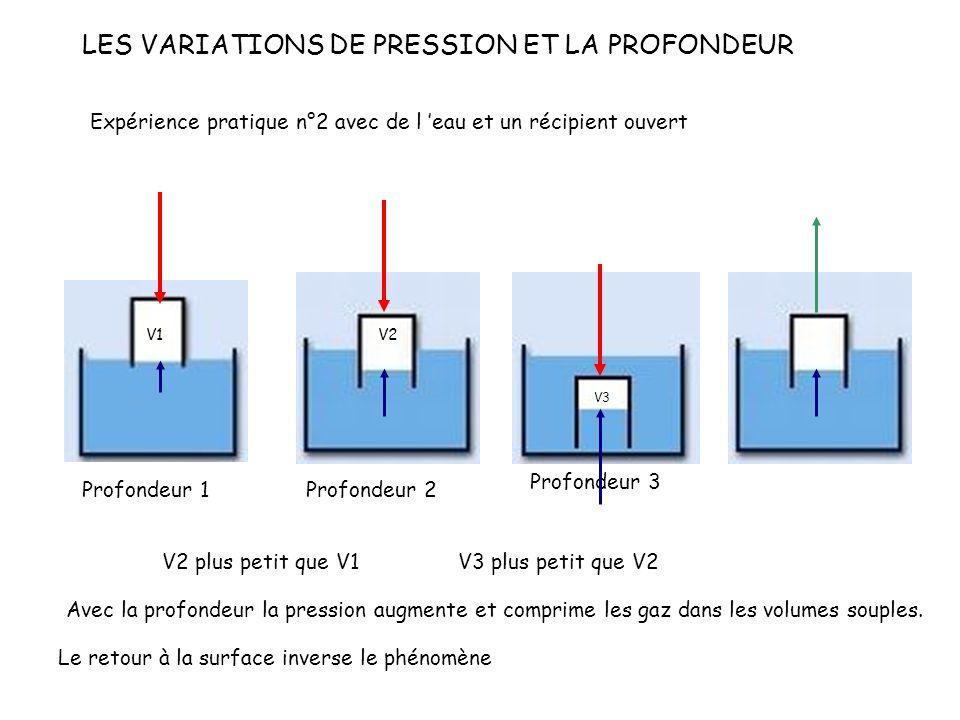 LES VARIATIONS DE PRESSION ET LA PROFONDEUR Expérience pratique n°2 avec de l eau et un récipient ouvert Profondeur 1 V1 V2 plus petit que V1 V2 Profondeur 2 V3 Profondeur 3 V3 plus petit que V2 Avec la profondeur la pression augmente et comprime les gaz dans les volumes souples.