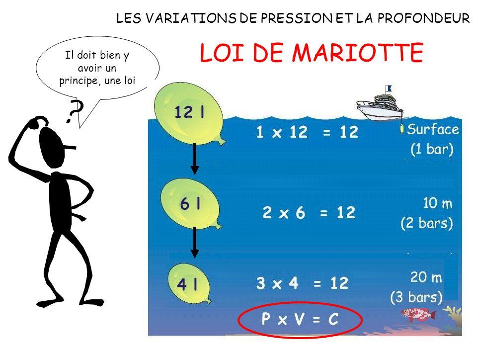 LES VARIATIONS DE PRESSION ET LA PROFONDEUR Expérience pratique n°2 avec de l eau et un récipient ouvert Profondeur 1 V1 V2 plus petit que V1 V2 Profo