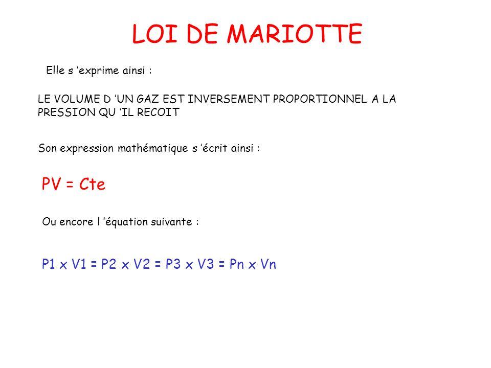 Elle s exprime ainsi : LE VOLUME D UN GAZ EST INVERSEMENT PROPORTIONNEL A LA PRESSION QU IL RECOIT Son expression mathématique s écrit ainsi : PV = Cte Ou encore l équation suivante : P1 x V1 = P2 x V2 = P3 x V3 = Pn x Vn