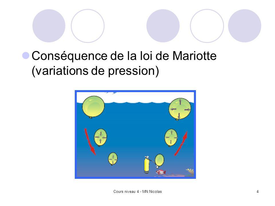 Cours niveau 4 - MN Nicolas4 Conséquence de la loi de Mariotte (variations de pression)