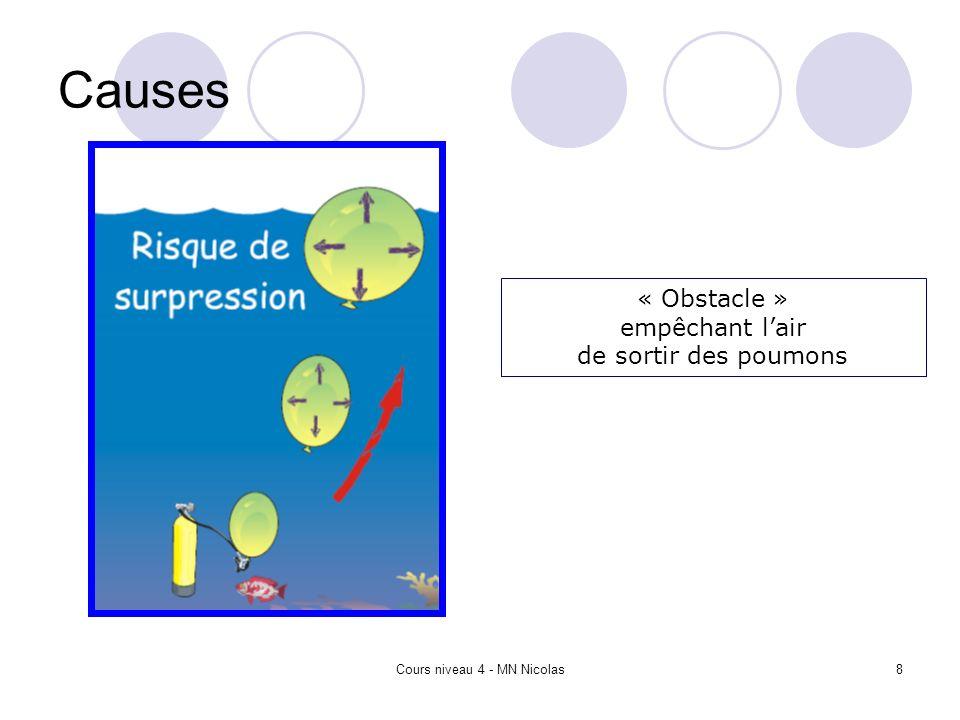 Cours niveau 4 - MN Nicolas8 Causes « Obstacle » empêchant lair de sortir des poumons