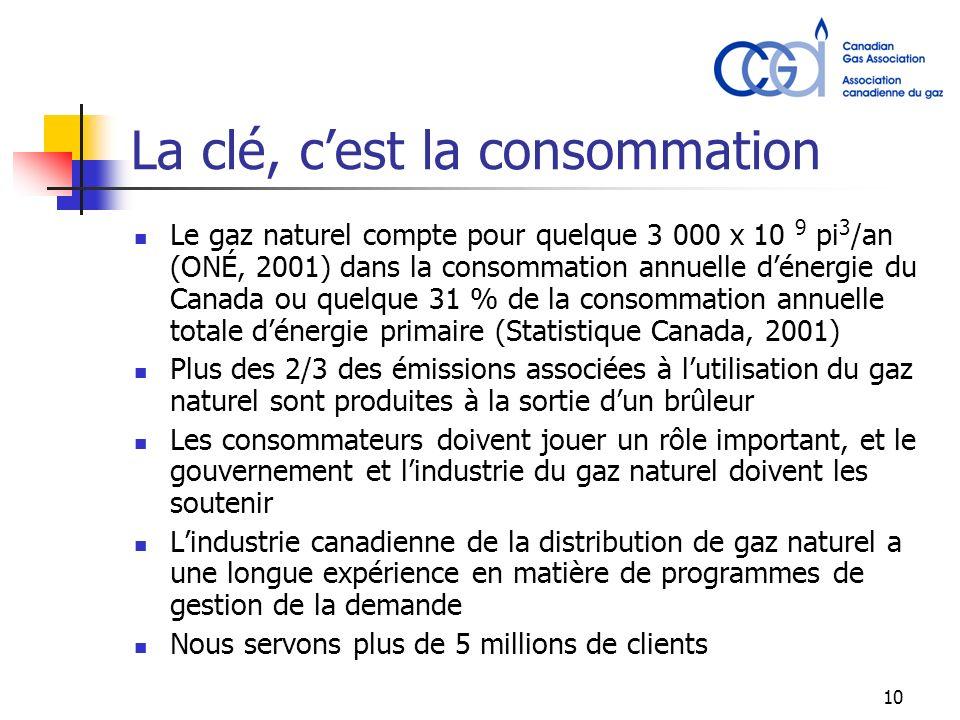 10 La clé, cest la consommation Le gaz naturel compte pour quelque 3 000 x 10 9 pi 3 /an (ONÉ, 2001) dans la consommation annuelle dénergie du Canada ou quelque 31 % de la consommation annuelle totale dénergie primaire (Statistique Canada, 2001) Plus des 2/3 des émissions associées à lutilisation du gaz naturel sont produites à la sortie dun brûleur Les consommateurs doivent jouer un rôle important, et le gouvernement et lindustrie du gaz naturel doivent les soutenir Lindustrie canadienne de la distribution de gaz naturel a une longue expérience en matière de programmes de gestion de la demande Nous servons plus de 5 millions de clients