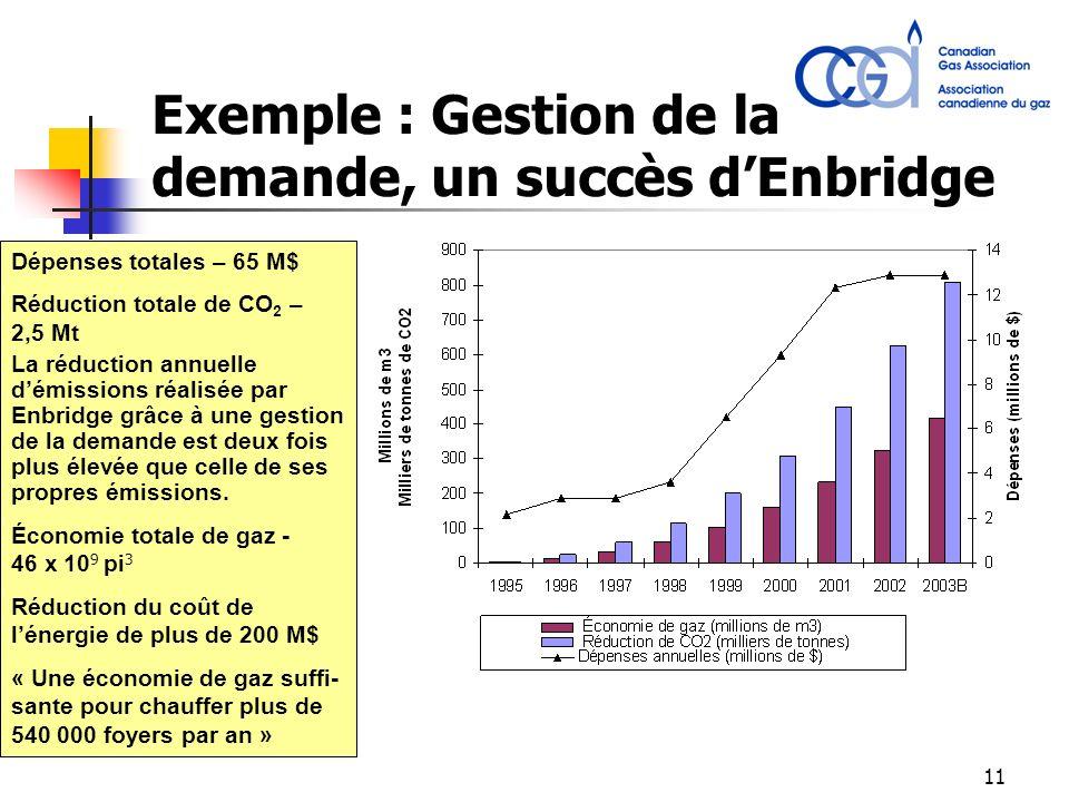 11 Exemple : Gestion de la demande, un succès dEnbridge Dépenses totales – 65 M$ Réduction totale de CO 2 – 2,5 Mt La réduction annuelle démissions réalisée par Enbridge grâce à une gestion de la demande est deux fois plus élevée que celle de ses propres émissions.