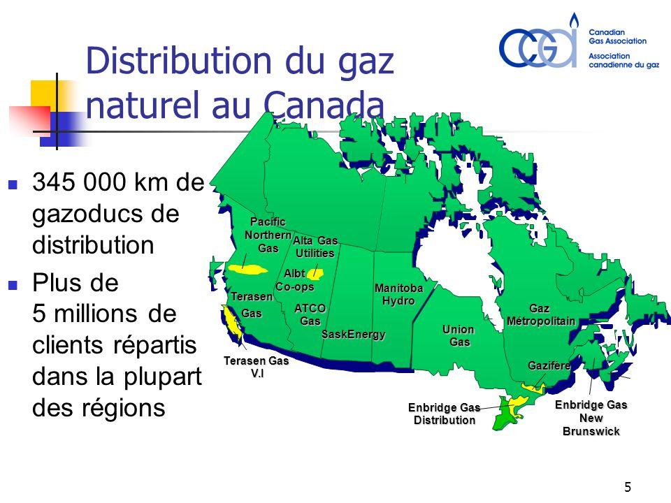 5 Distribution du gaz naturel au Canada 345 000 km de gazoducs de distribution Plus de 5 millions de clients répartis dans la plupart des régions Terasen Gas V.I TerasenGas Enbridge Gas Distribution Union Gas Gaz Métropolitain ManitobaHydro SaskEnergy ATCO Gas Gazifère Alta Gas Utilities PacificNorthernGas Enbridge Gas NewBrunswick AlbtCo-ops