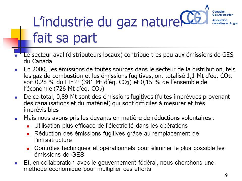 9 Lindustrie du gaz naturel fait sa part Le secteur aval (distributeurs locaux) contribue très peu aux émissions de GES du Canada En 2000, les émissions de toutes sources dans le secteur de la distribution, tels les gaz de combustion et les émissions fugitives, ont totalisé 1,1 Mt déq.