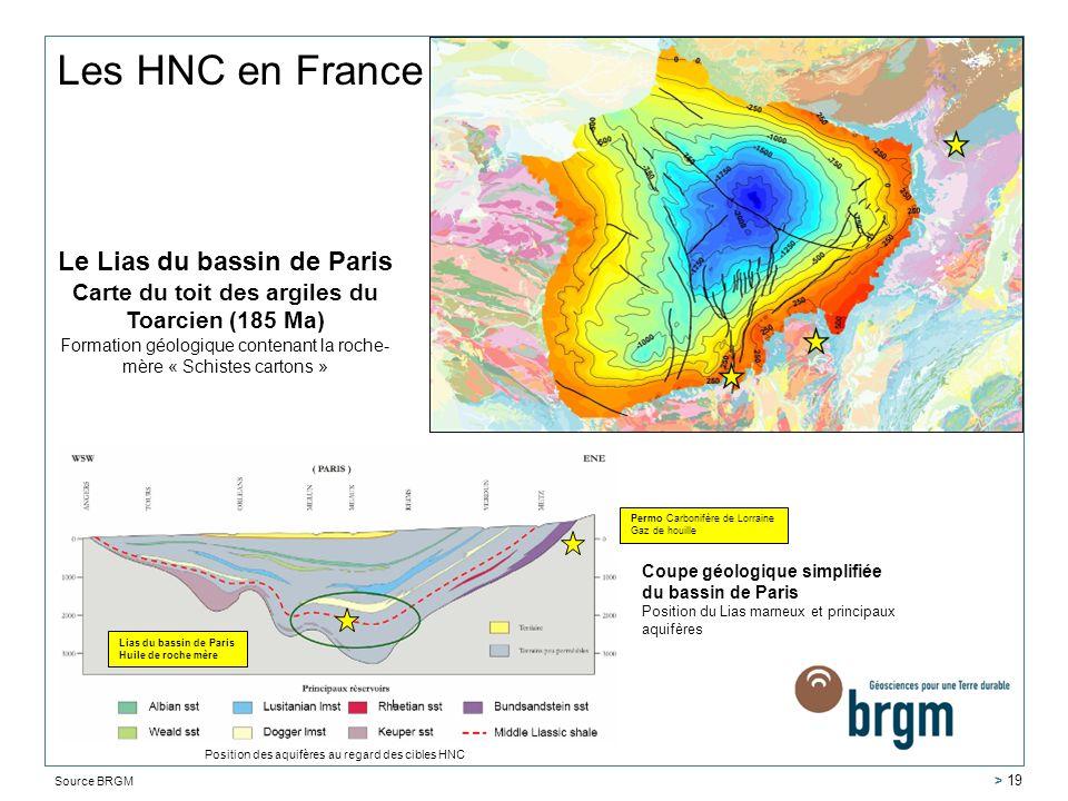 Les HNC en France Lias du bassin de Paris Huile de roche mère Permo Carbonifère de Lorraine Gaz de houille Source BRGM Position des aquifères au regar