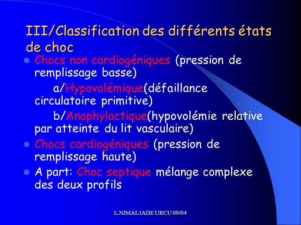 L.NIMAL IADE URCU 09/04 III/Classification des différents états de choc Chocs non cardiogéniques (pression de remplissage basse) a/Hypovolémique(défai