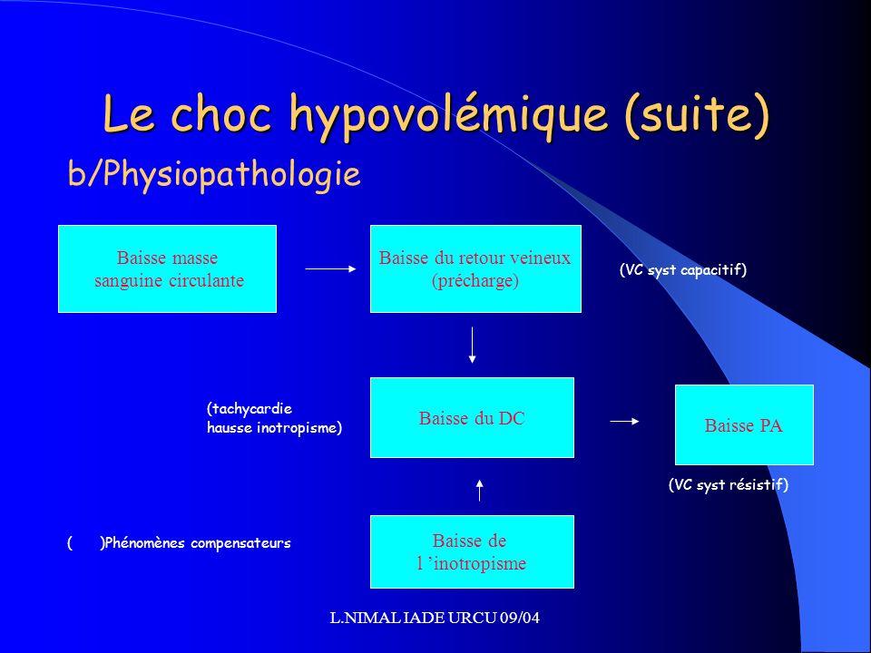 L.NIMAL IADE URCU 09/04 Le choc hypovolémique (suite) b/Physiopathologie (VC syst capacitif) (tachycardie hausse inotropisme) (VC syst résistif) ()Phé