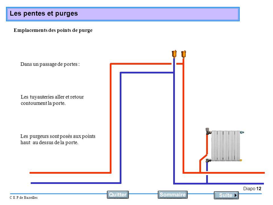 Diapo 12 C E P de Bazeilles Les pentes et purges Emplacements des points de purge Dans un passage de portes : Les purgeurs sont posés aux points haut