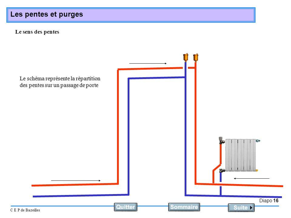 Diapo 16 C E P de Bazeilles Les pentes et purges Le sens des pentes Le schéma représente la répartition des pentes sur un passage de porte