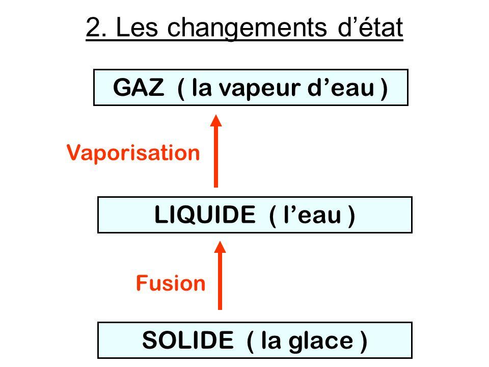 SOLIDE ( la glace ) LIQUIDE ( leau ) GAZ ( la vapeur deau ) Vaporisation Fusion 2. Les changements détat