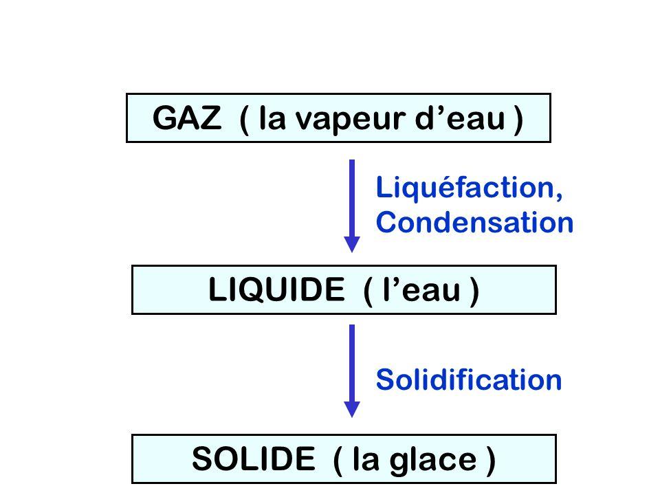 SOLIDE ( la glace ) LIQUIDE ( leau ) GAZ ( la vapeur deau ) Liquéfaction, Condensation Solidification
