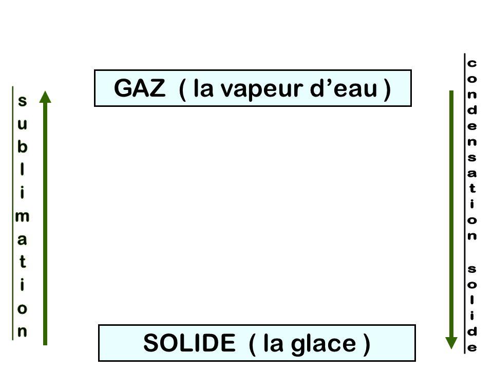 SOLIDE ( la glace ) LIQUIDE ( leau ) GAZ ( la vapeur deau ) Liquéfaction, Condensation Solidification vaporisation Fusion 2.